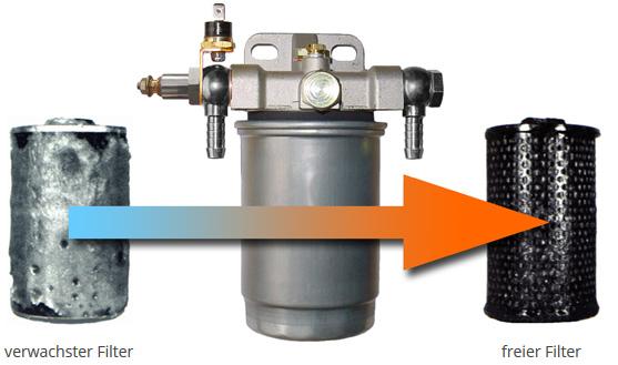 DIESELTHERM Filterheizung